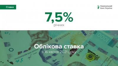 ОБЛІКОВУ СТАВКУ НБУ ПІДВИЩЕНО ДО 7,5%