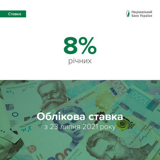 ОБЛІКОВУ СТАВКУ НБУ ПІДВИЩЕНО ДО 8%